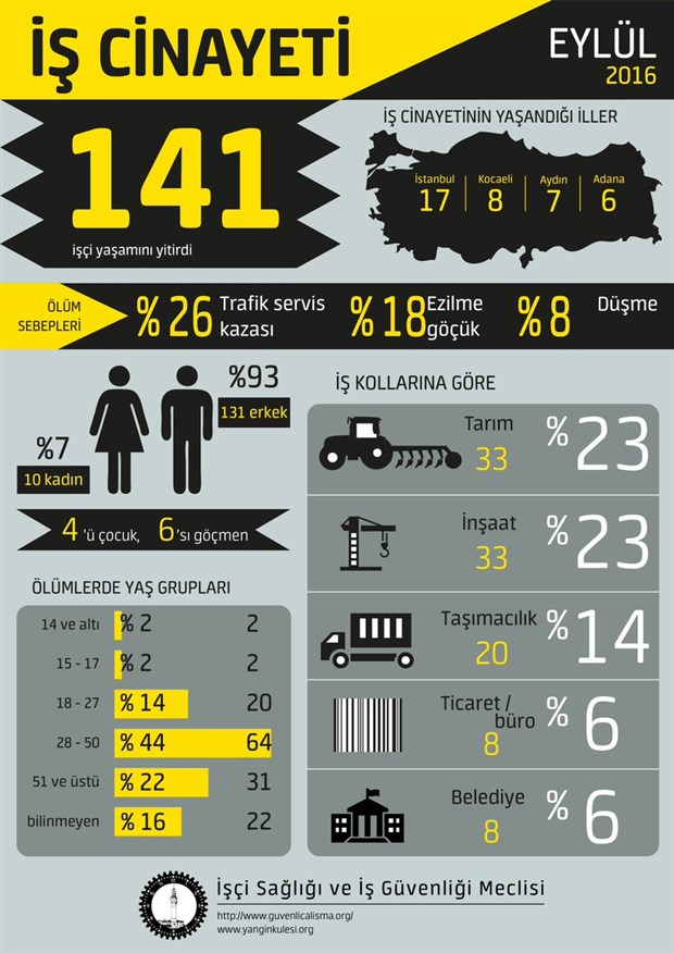 dokuz-ayda-1421-is-cinayeti-192699-1